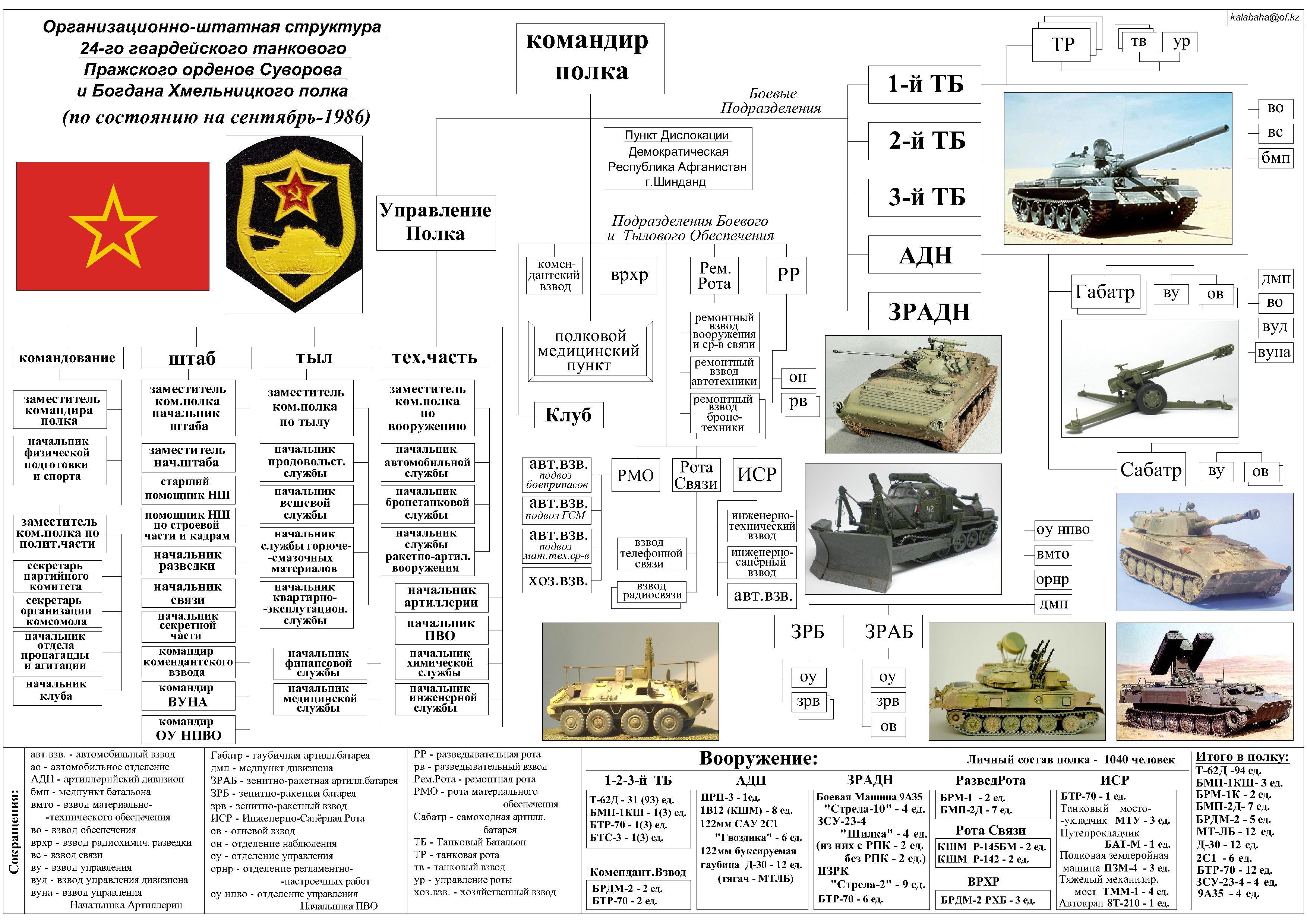 Картинки: штат мотострелковой бригады нового облика (картинки) в иваново