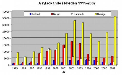 Turvapaikanhakijat suomessa tilasto