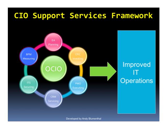 Framework Diagrams Framework Diagram.png