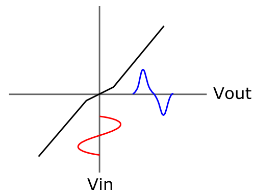 Crossover distortion - Wikipedia