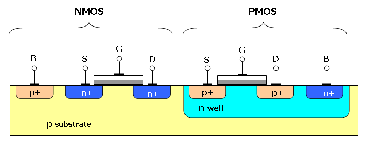 Cross section of two transistors in a CMOS gate, in an N-well CMOS process