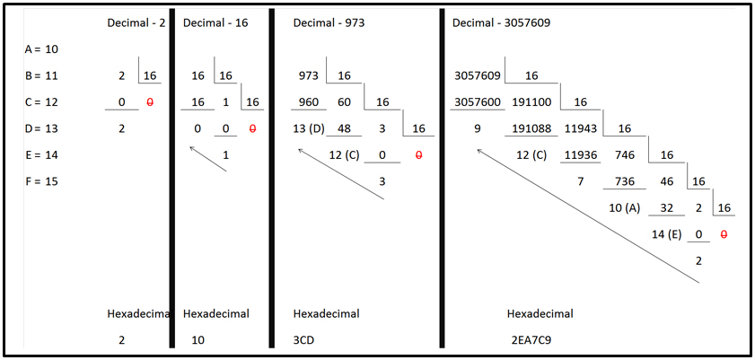 Examples of converting decimal numbers to hexidecimal.