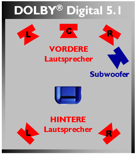 5.1 Digital File:dolby Digital 5.1.png