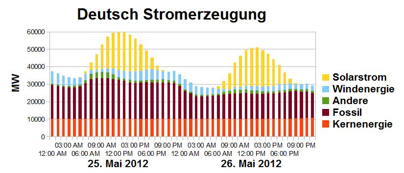 Deutsch_Stromerzeugung_25-26-Mai-2012.pn