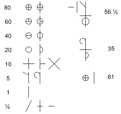 An example of the number system employed by millers.