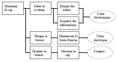 Function Analysis System Technique Wikipedia