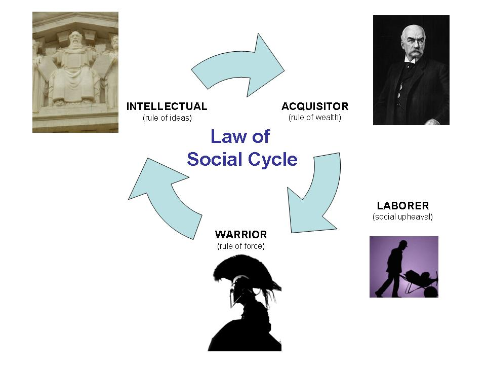 Law of Social Cycle