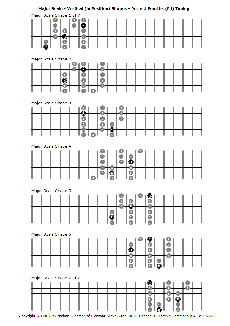 All basic guitar chords