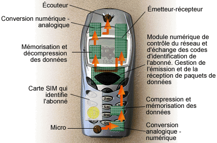Fichier:Telephone mobile.png
