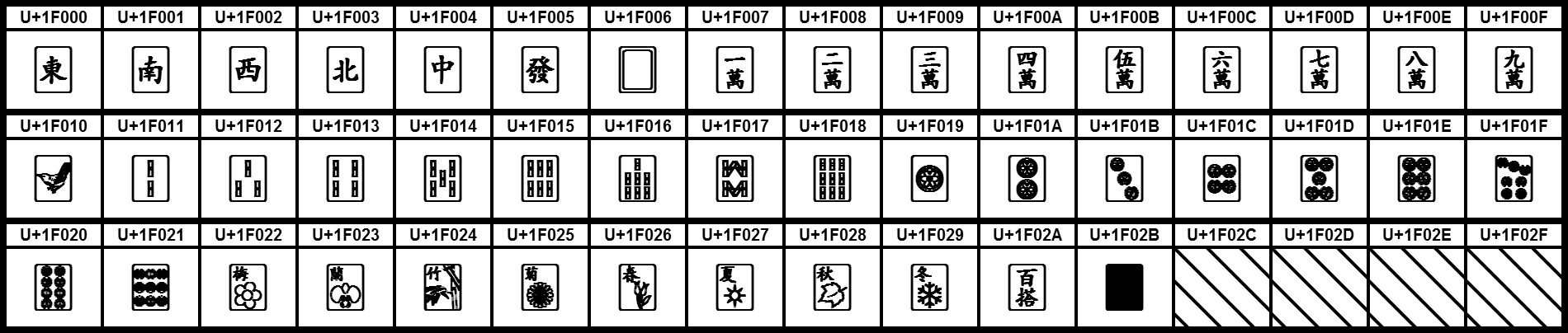 https://upload.wikimedia.org/wikipedia/commons/6/62/UCB_Mahjong_Tiles.png