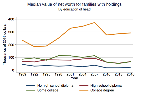 Mean financial wealth of U.S. families by education of the head of household, 1989-2010. US household wealth by education.png