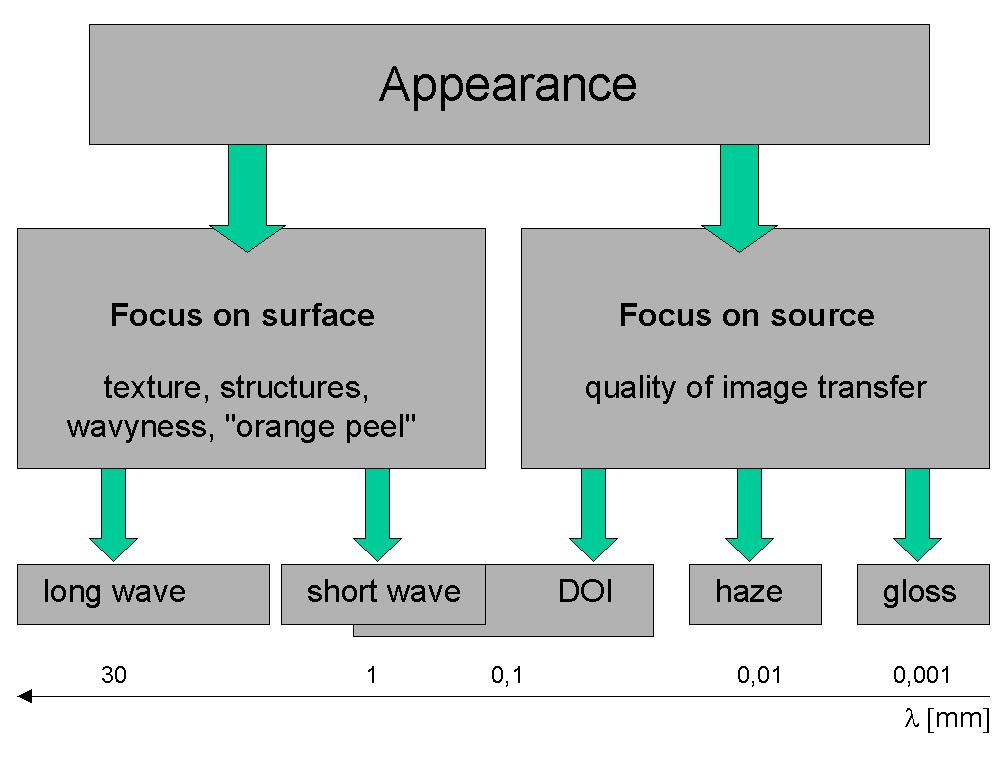 Visual Appearance Wikipedia
