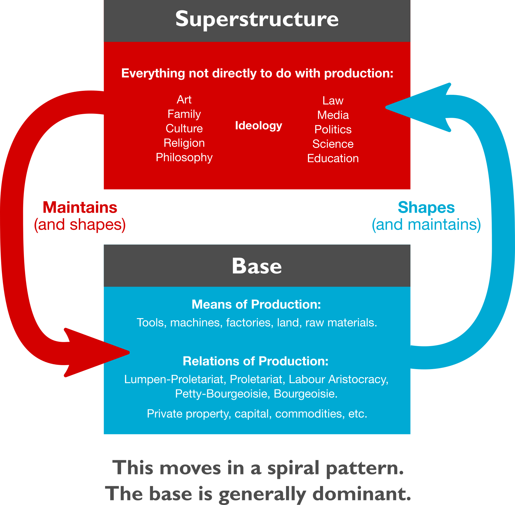 Superstructure and base