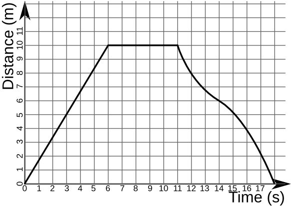 Distance-time graph example.png