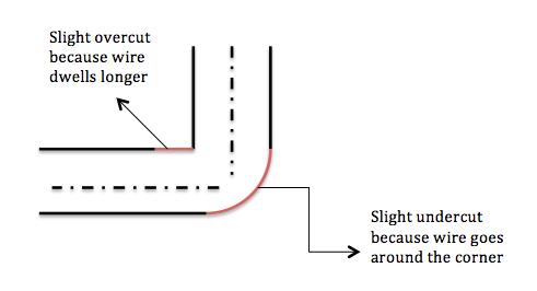 File:EDM Wire Cutting around sharp corners.png - Wikimedia Commons