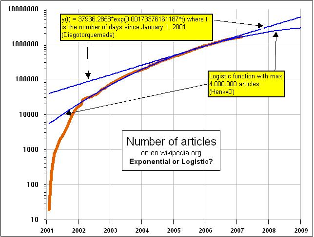 EnwikipediaExpOrLogistic.PNG