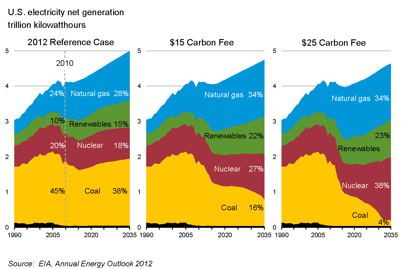 File:Estimated Effect of Carbon Tax in US.png - Wikimedia ...