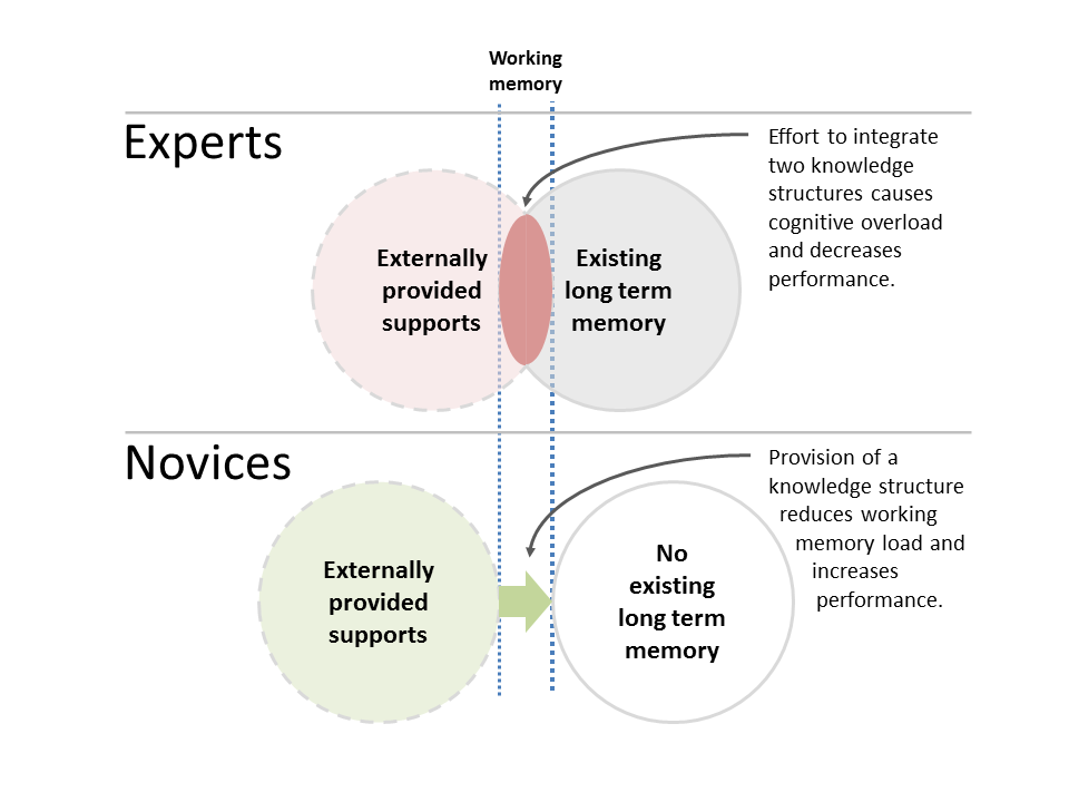 Expertise reversal effect, comparaison entre experts et novices (en anglais).