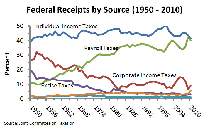 Payroll Tax Chart: Federal receipts by Source Historical 1950-2010.jpg ,Chart