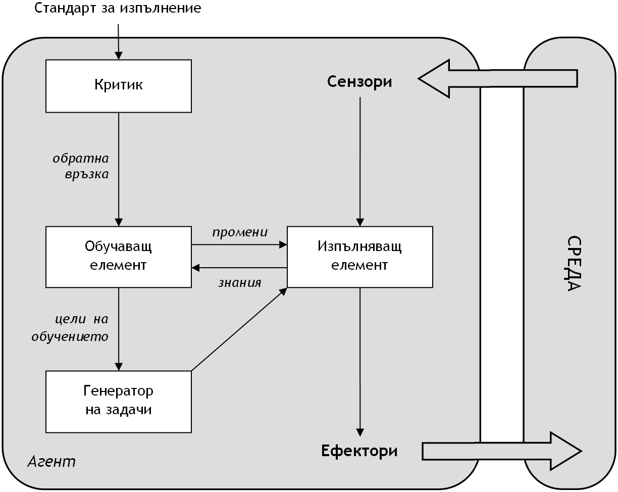 File:Learning-intelligent-agent-bg.png - Wikimedia Commons