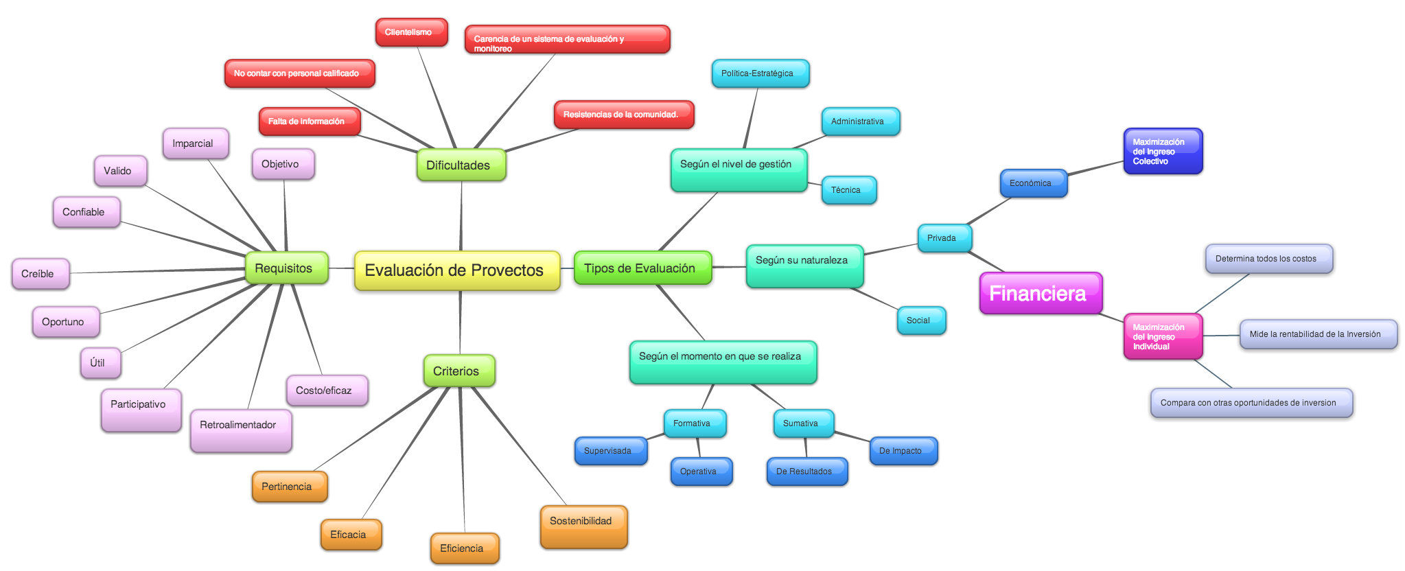 Mapa_evaluaci%c3%b3n_financiera_de_proyectos_de_inversi%c3%b3n