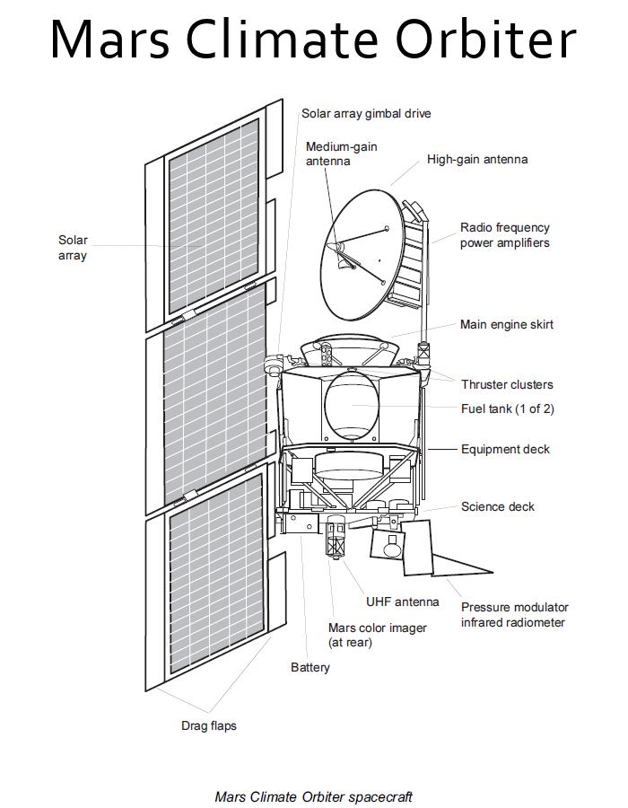 space probe mars rover diagram - photo #20