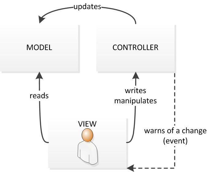Interactions entre le modèle, la vue et le contrôleur