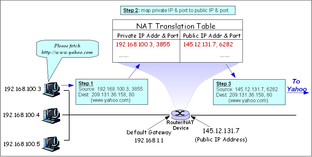 Communication Networks  Nat And Pat Protocols