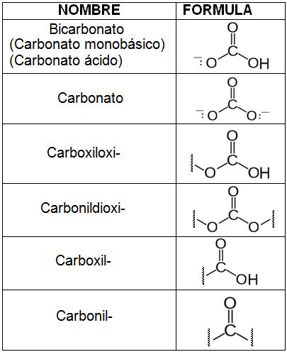 nomenclatura hidruros yahoo dating