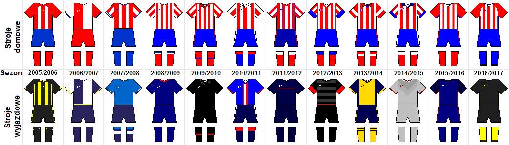Kia Of Athens >> Atlético Madryt – Wikipedia, wolna encyklopedia