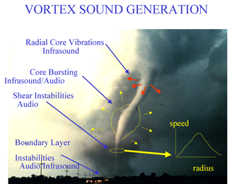 An illustration of generation of infrasound in tornadoes by the Earth System Research Laboratory's Infrasound Program Tornado infrasound sources.png