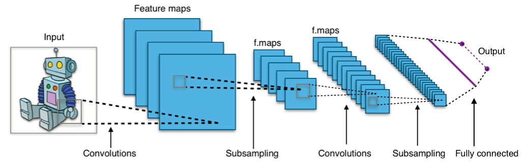 A standard convolutional neural network, By Aphex34 (Own work) [CC BY-SA 4.0 (http://creativecommons.org/licenses/by-sa/4.0)], via Wikimedia Commons
