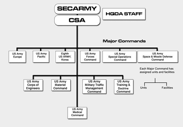 File:US Army organization chart.png - Wikimedia Commons