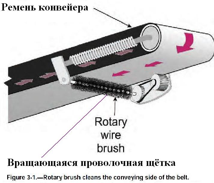 Щетки на конвейер оборудование лента конвейерная