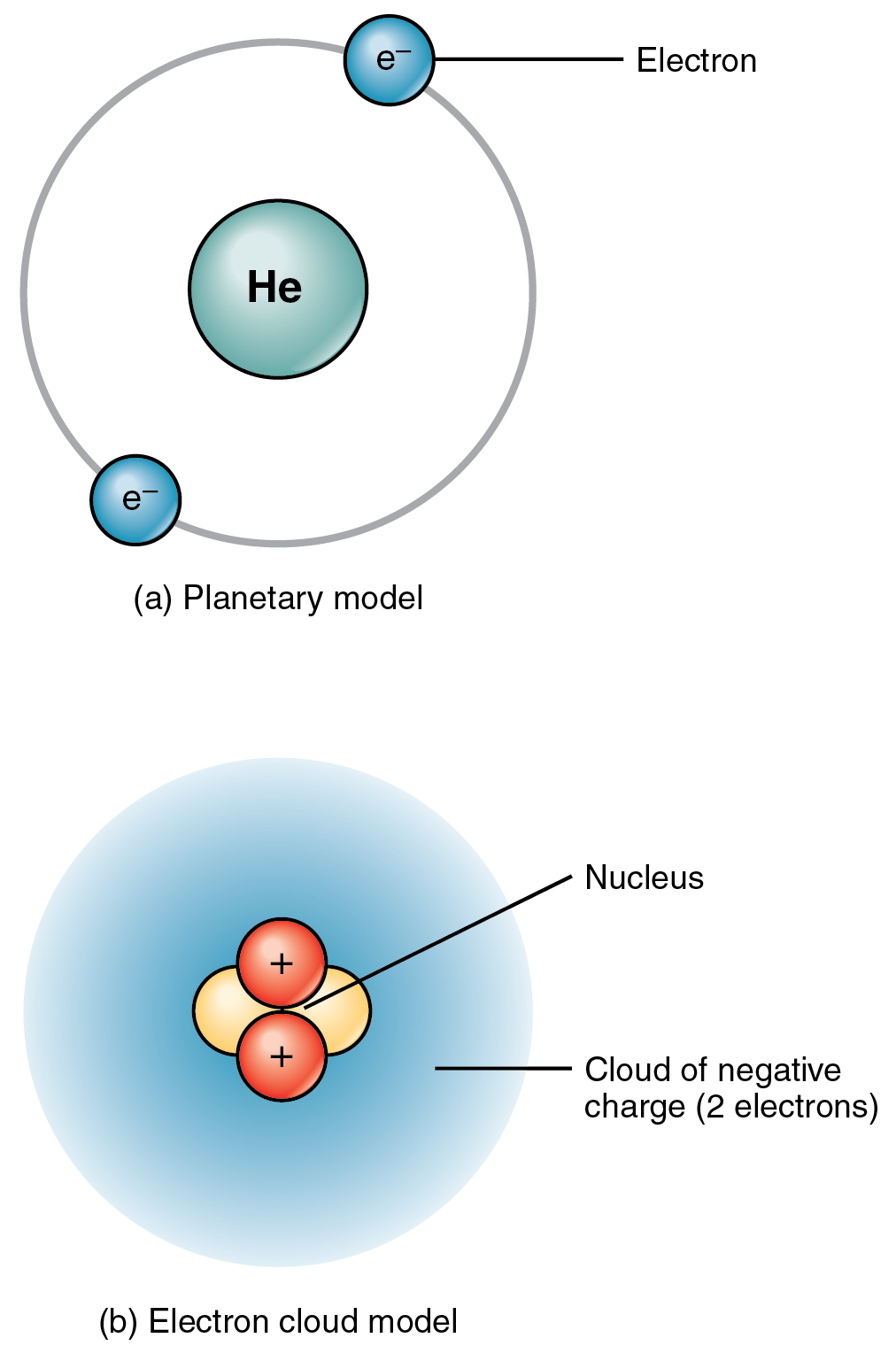 Planetary vs Electron cloud model