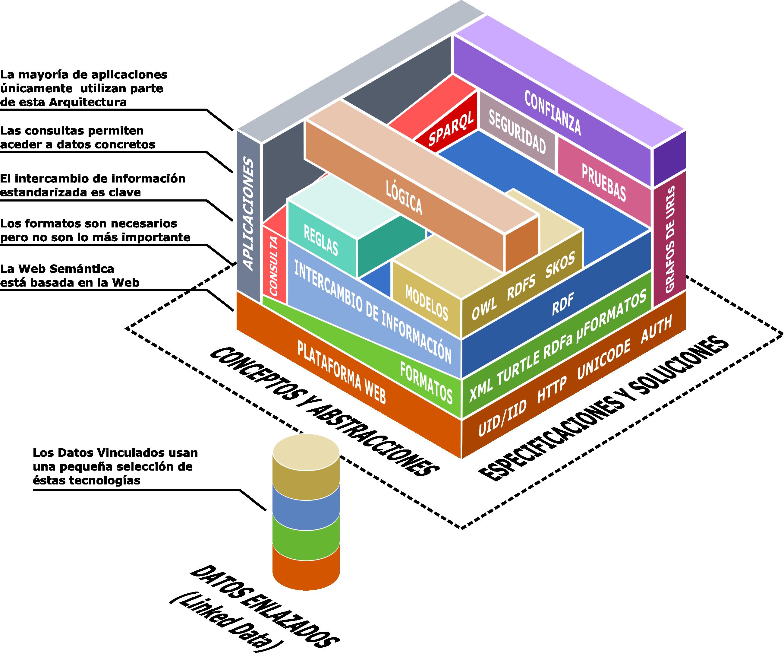 Arquitectura tecnológica de la Web Semántica
