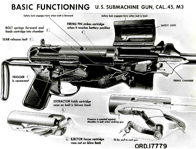 Sub machine gun pic thread - Auto & Semi-Auto Discussion