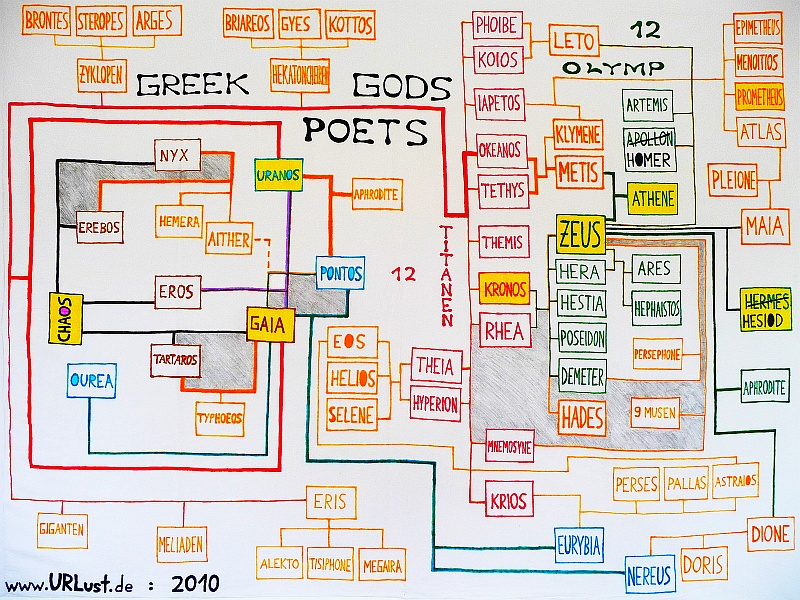 Filediagram Of 70 Greek Gods 2 Poets From Chaos Til Olympg