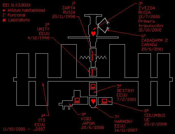 Archivo: Esquema del Montaje de la EEI con fechas.JPG