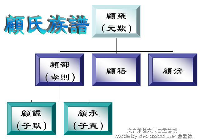 File:Family Tree of Gu Yong.JPG