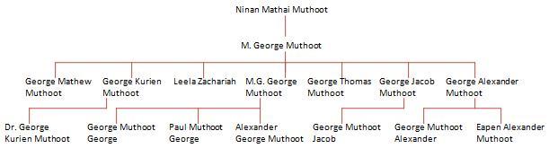 muthoot family