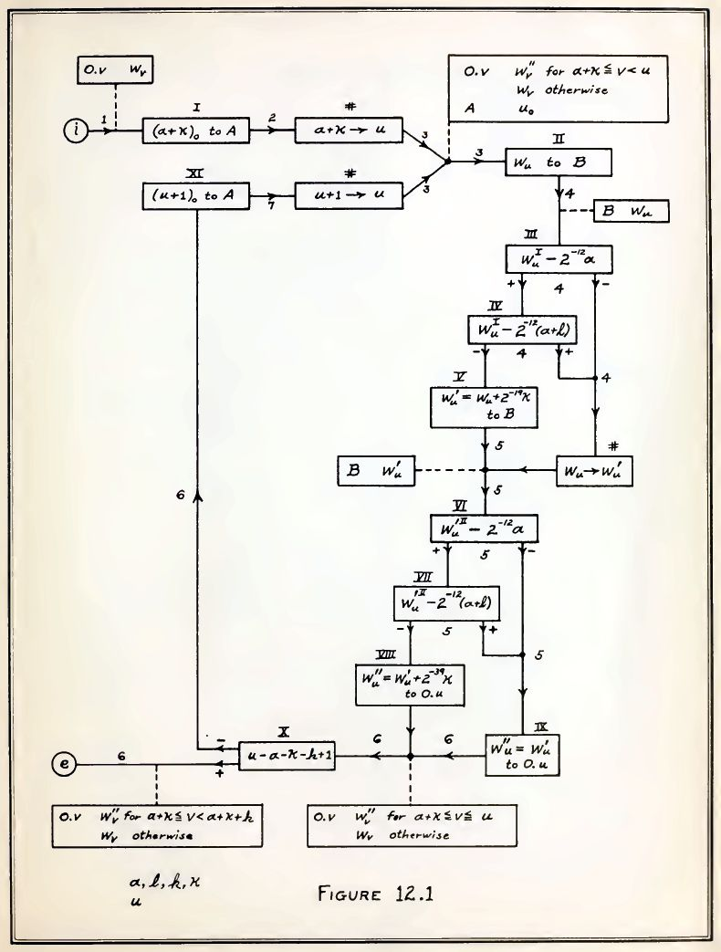 Advanced Coding in 1947