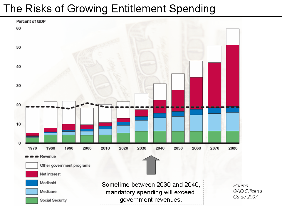 GAO slide on the growth of U.S. Enttitlement Spending vs Debt