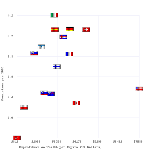 Physicians per 1000 vs Health Care Spending