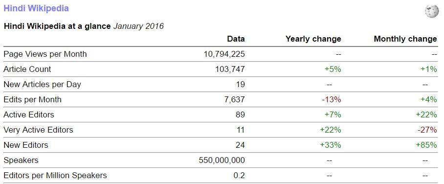 File:Hindi Wikipedia stats January 2016 png - Wikimedia Commons