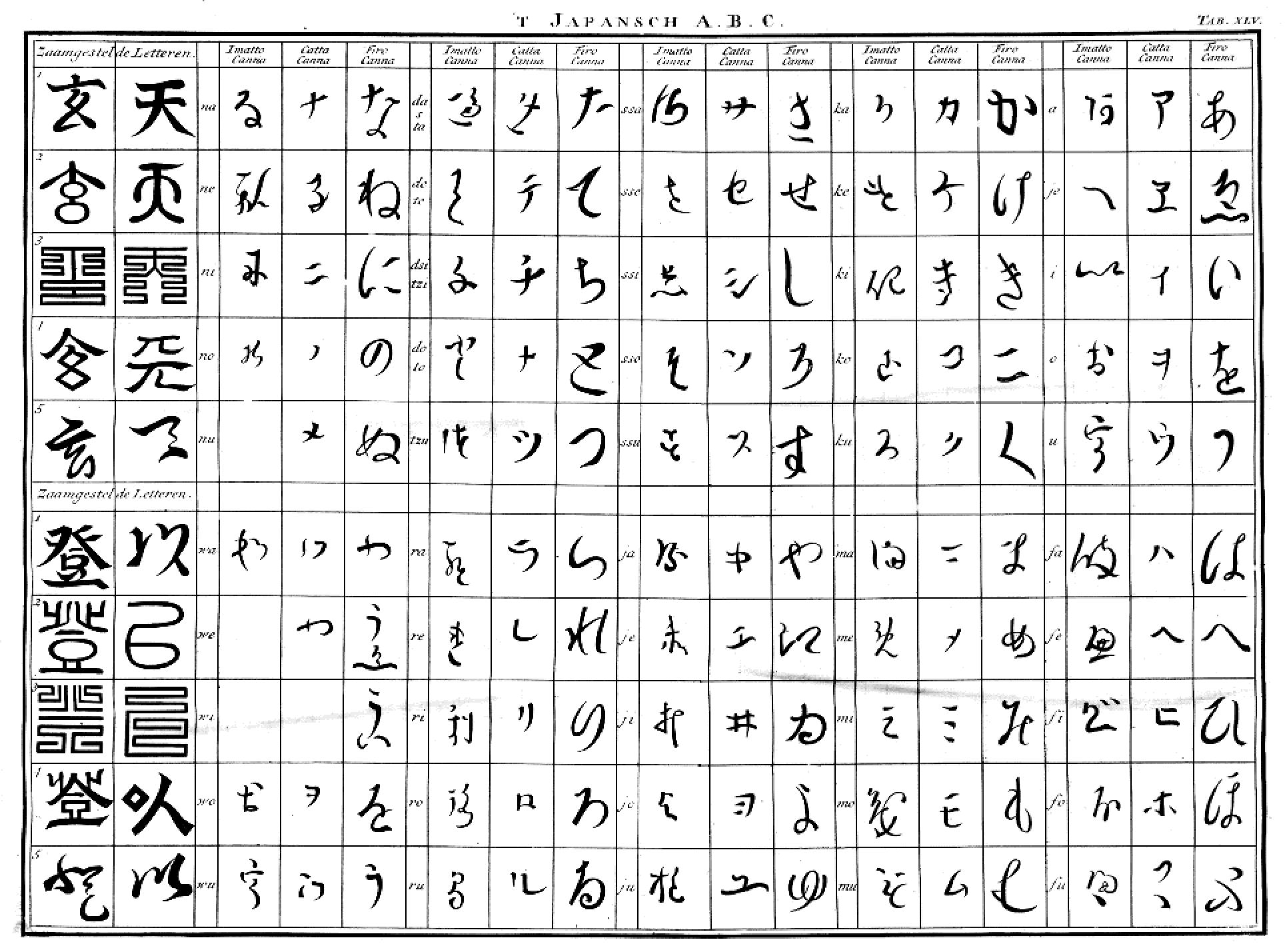 File:Japanese alphabet by Engelbert Kaempfer 1690-1693.jpg - Wikipedia ...