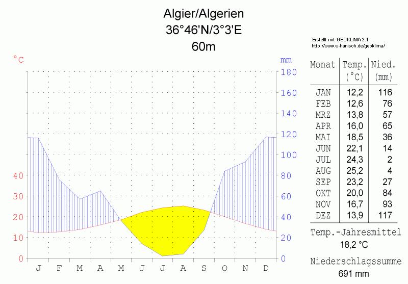Klimadiagramm-Algier-Algerien-metrisch-deutsch.png