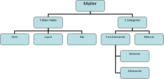 filematter diagrampng wikimedia commons