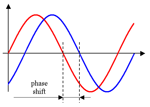 phase shifted waveforms