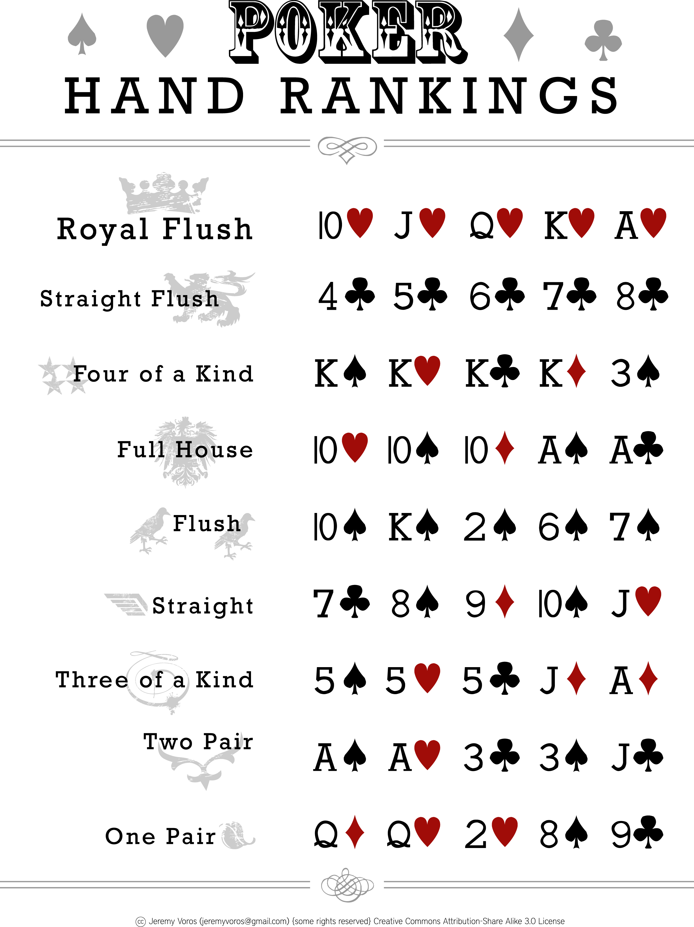 list of poker hands in order